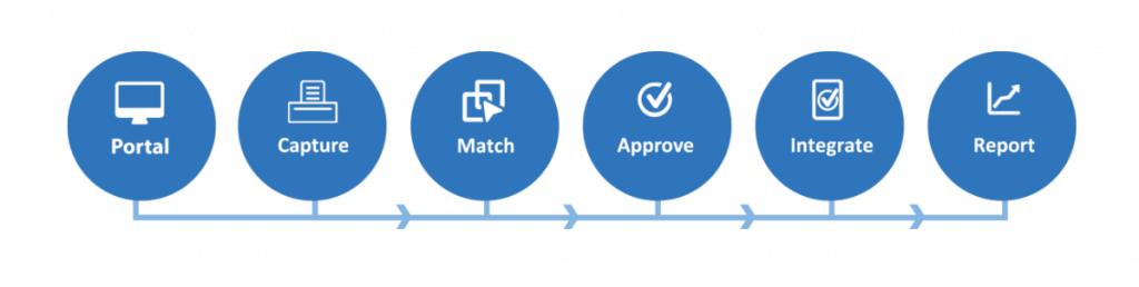 Accounts Payable Automation Software process