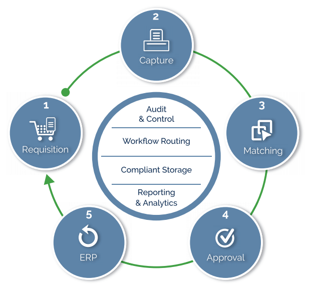 P2P Requisition, invoice capture, matching, approval and ERP