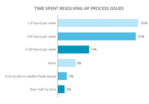 business case for procure-to-pay automation time spent resolving ap automation issues