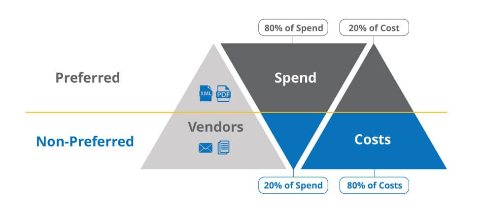 modern digital preferred supplier relationship management