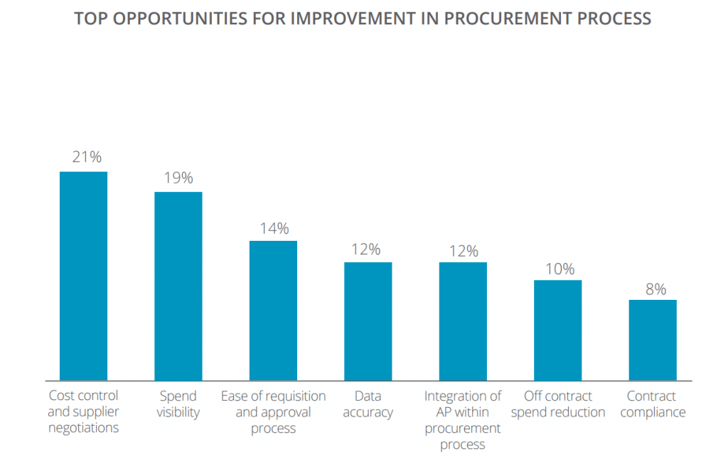 digital procurement process
