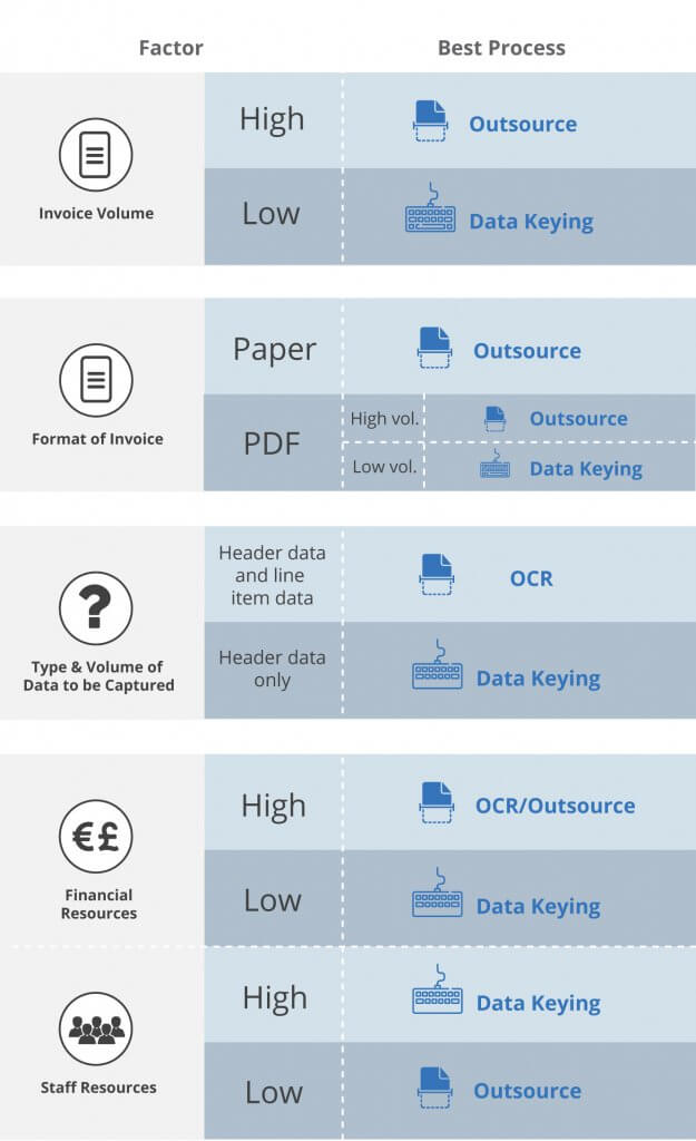 choosing Invoice Data Capture process with invoice volume, invoice format, type and volume of data for capture and resources.