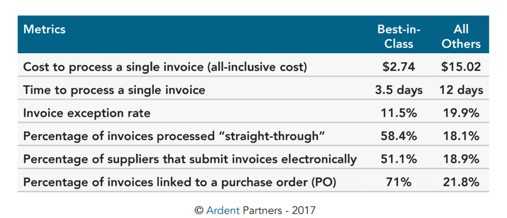 Invoice processing comparison ap automation and best in class ap