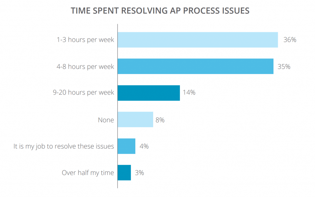 ap time spent resolving issues invoice approval process