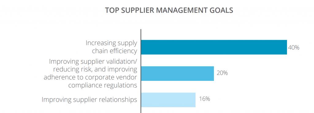 essential skills for modern procurement teams