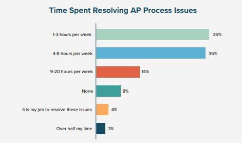 manual accounts payable processes