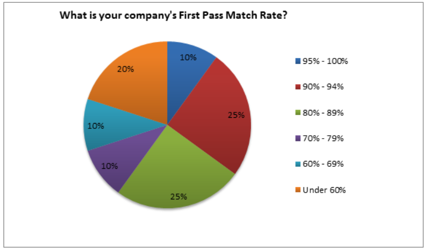 first time match rate