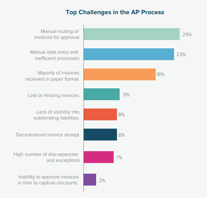 barriers to procure-to-pay automation