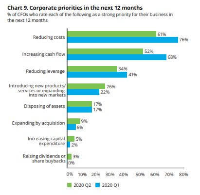 cfo priorities for 2021