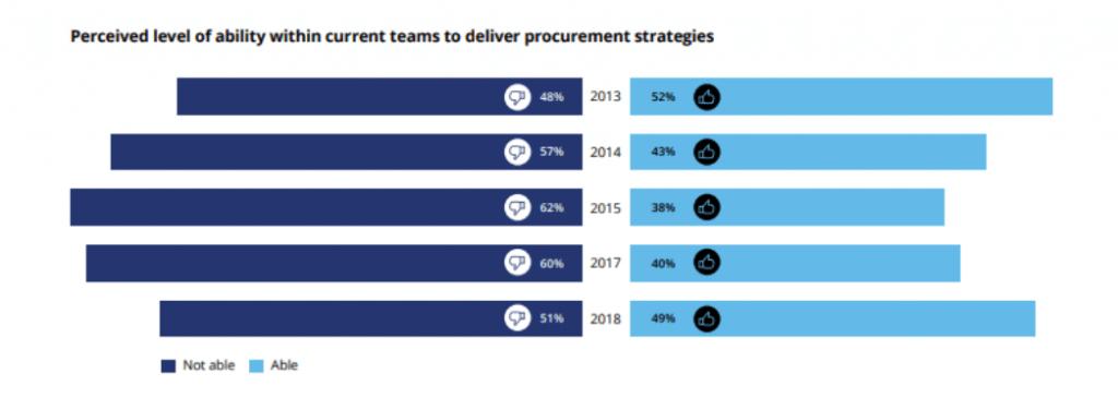 CFO Priorities for 2019