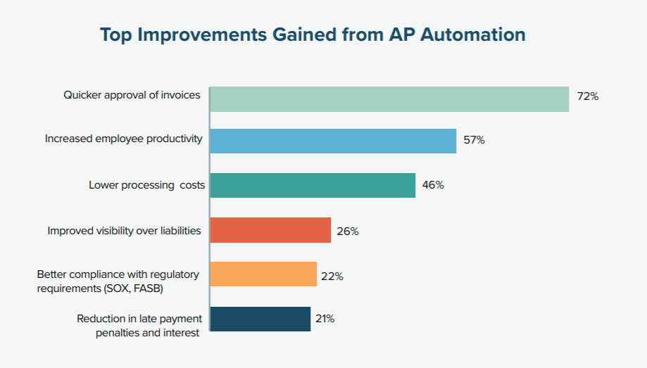 AP automation software