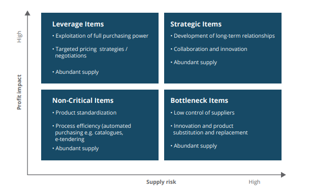 supplier management best practices