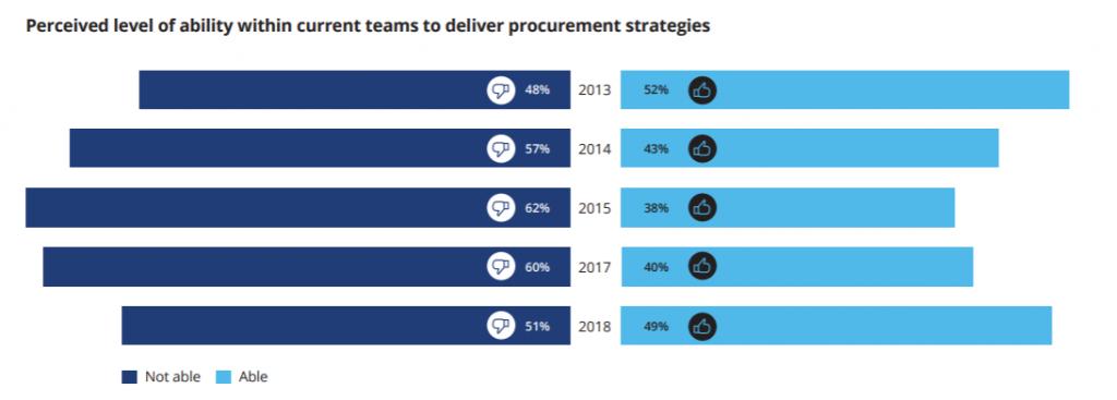 supplier management best practices