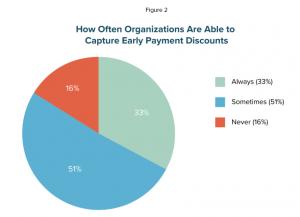 Automating Accounts Payable