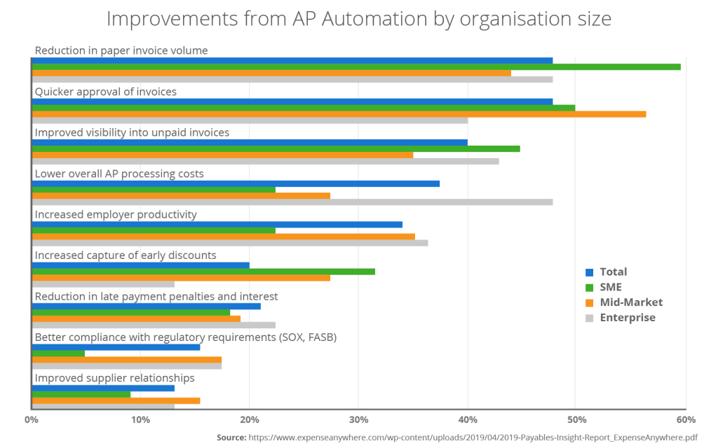 ap automation in 2021